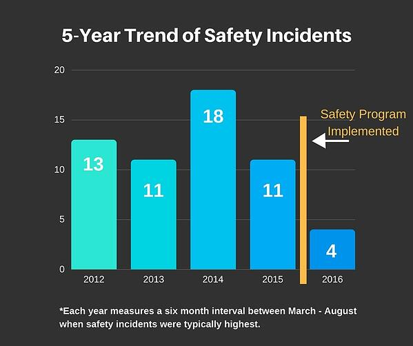 5-Year Trend of Safety Incidents