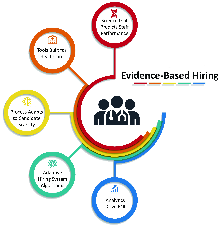 evidence based hiring