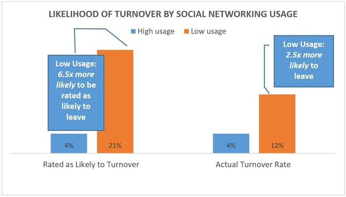 turnover_social_networking.jpg