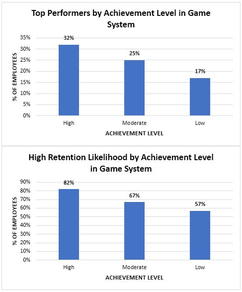 gamification for positive organizational outcomes case study graphs.jpg