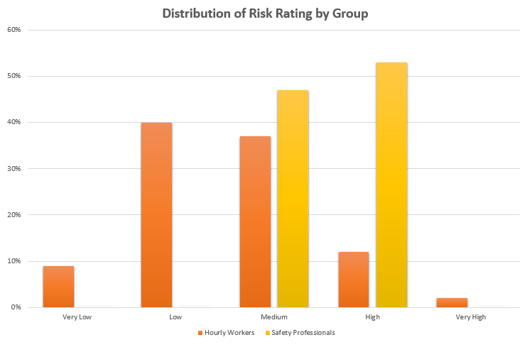 safety training distribution of risk rating-2.png