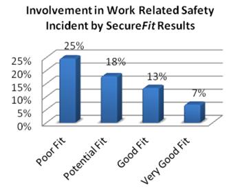 SecureFit_Safety_Results