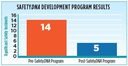 safetyDNA program results graph.png
