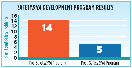 safetyDNA program results graph.png