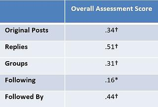 assessment_scores.jpg