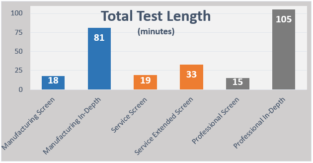 test-length.png