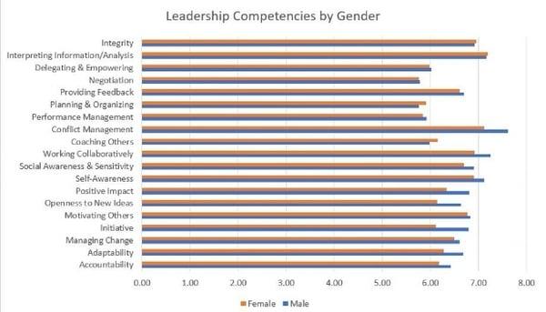 leadership competencies by gender are women better leaders-143711-edited