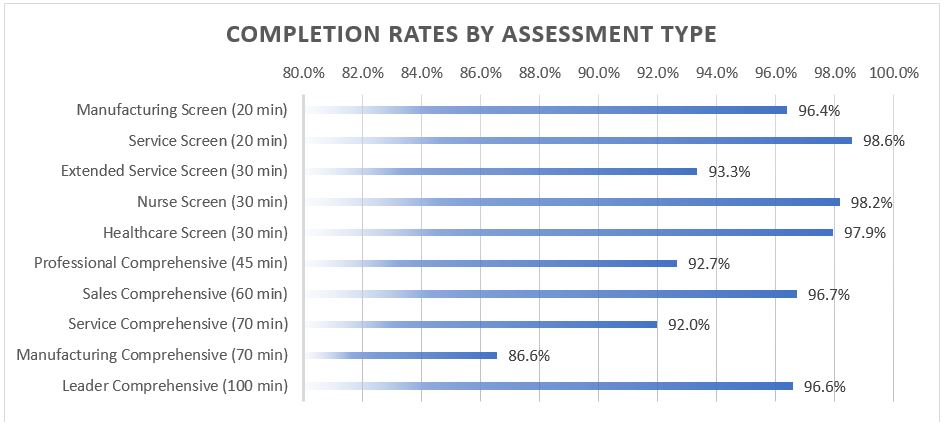 Completion Rates by Assessment Type.jpg